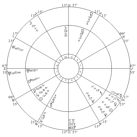 US chart progressed to April 12, 1861