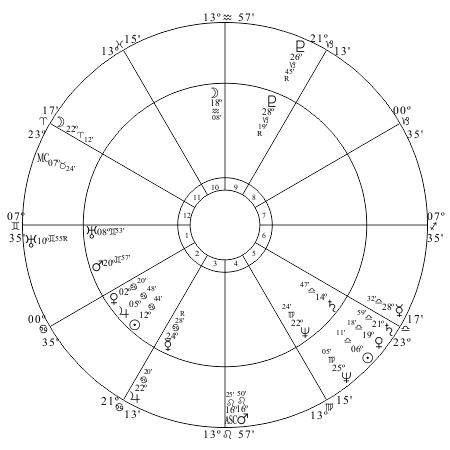 US chart progressed to January 1, 1863