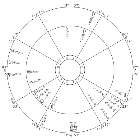 US chart progressed to April 14, 1865