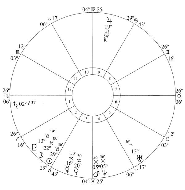 Hermetic Astrology | Global Astrology