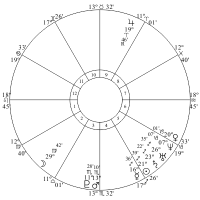 James Holmes birth chart