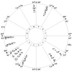 USA Chart