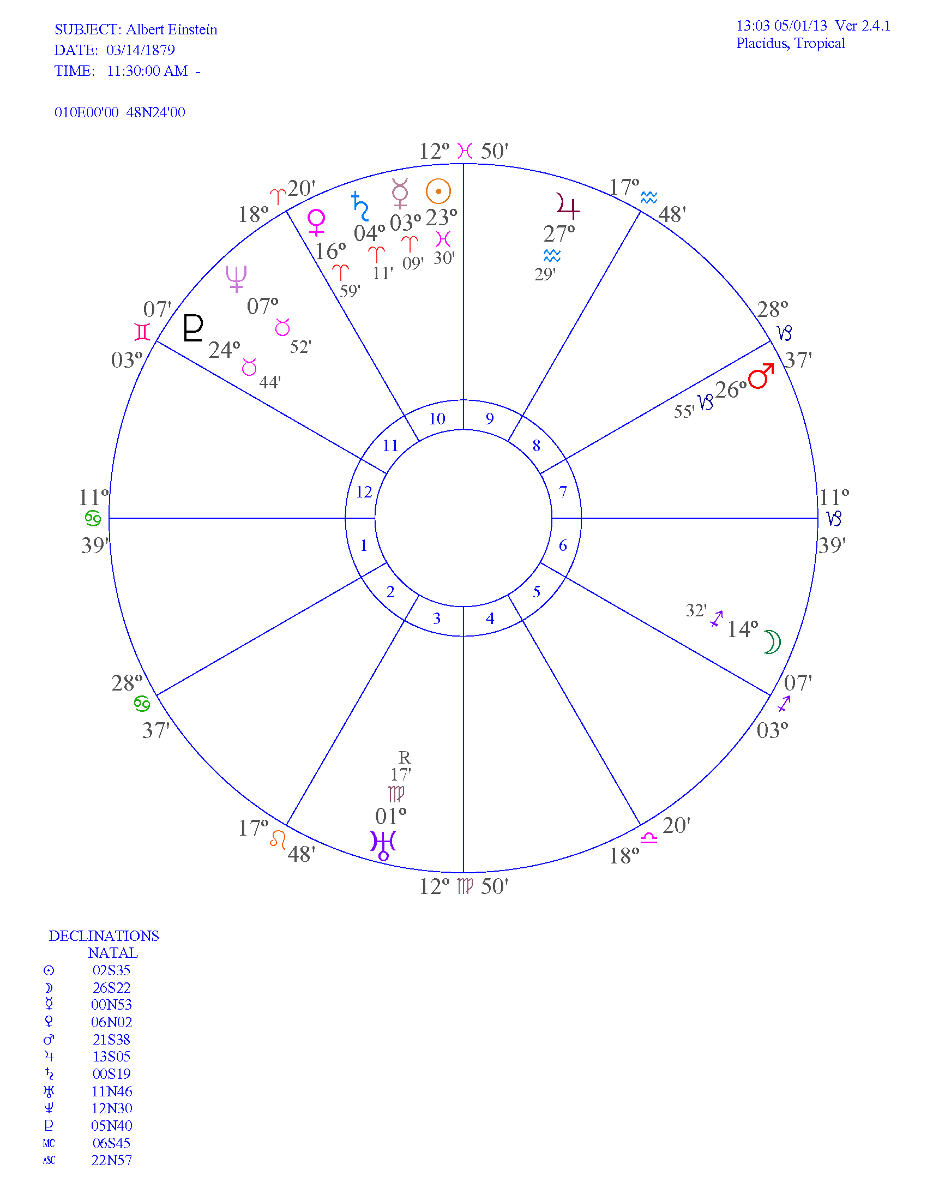 Albert Einstein Birth Chart
