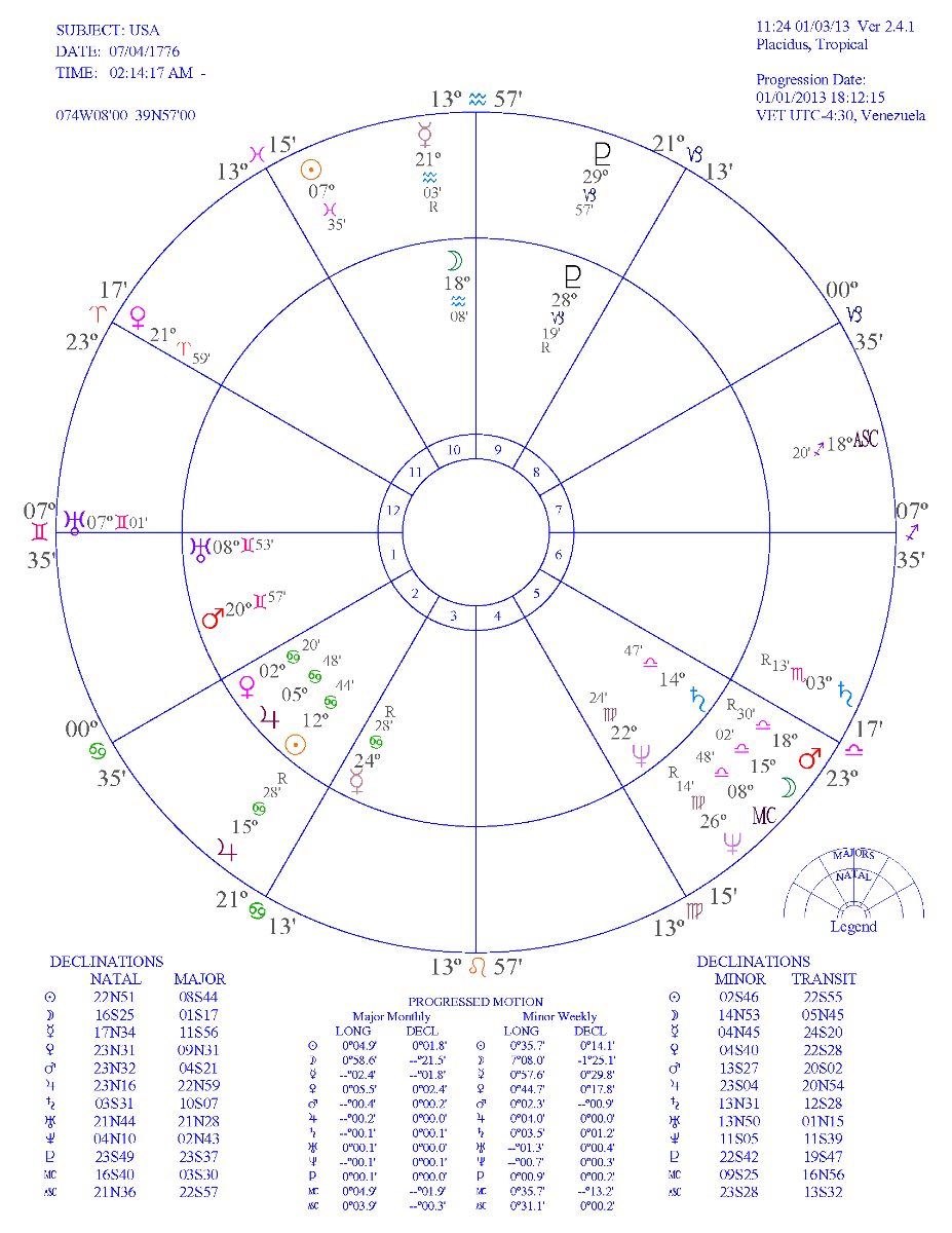 28 Progressed Astrology Chart Free - All About Astrology