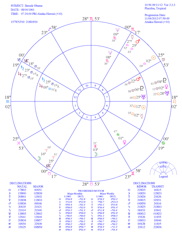Obama Birth Chart Frodofullring