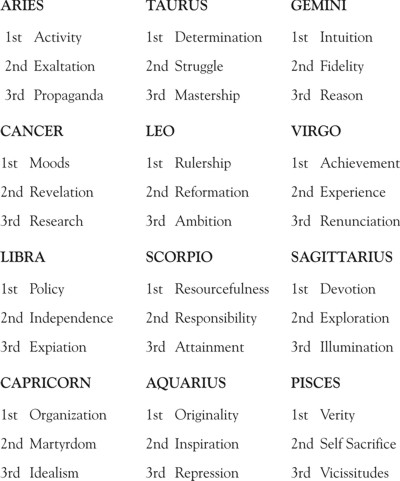 decanates in astrology compatibility