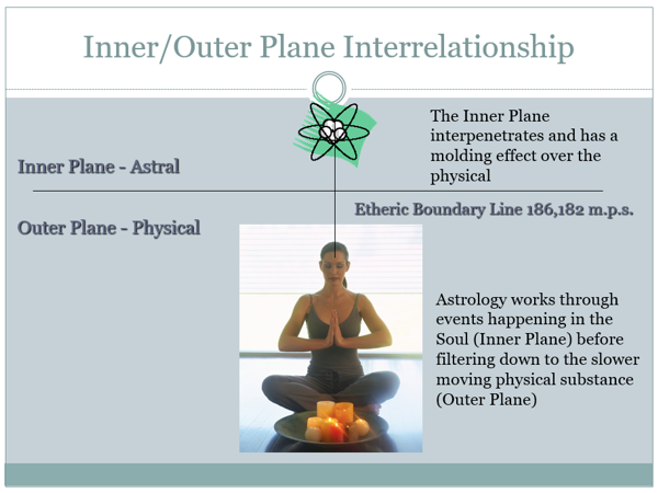 Relationship Between the Inner and Outer Planes