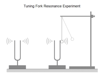 Tuning Fork Resonance Experiment