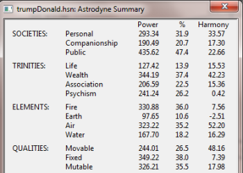 Donald Trump Astrodyne Summary