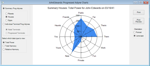 Progressed Astrodyne Chart: House Power