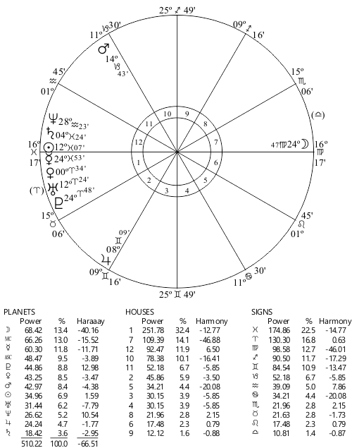Hermetic Astrology 12th House Research Order Of The Sphinx